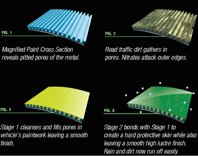 how paint protection works?